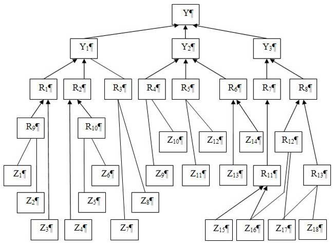Структурная модель неуспеха