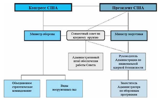 Схема руководств ЯОК США